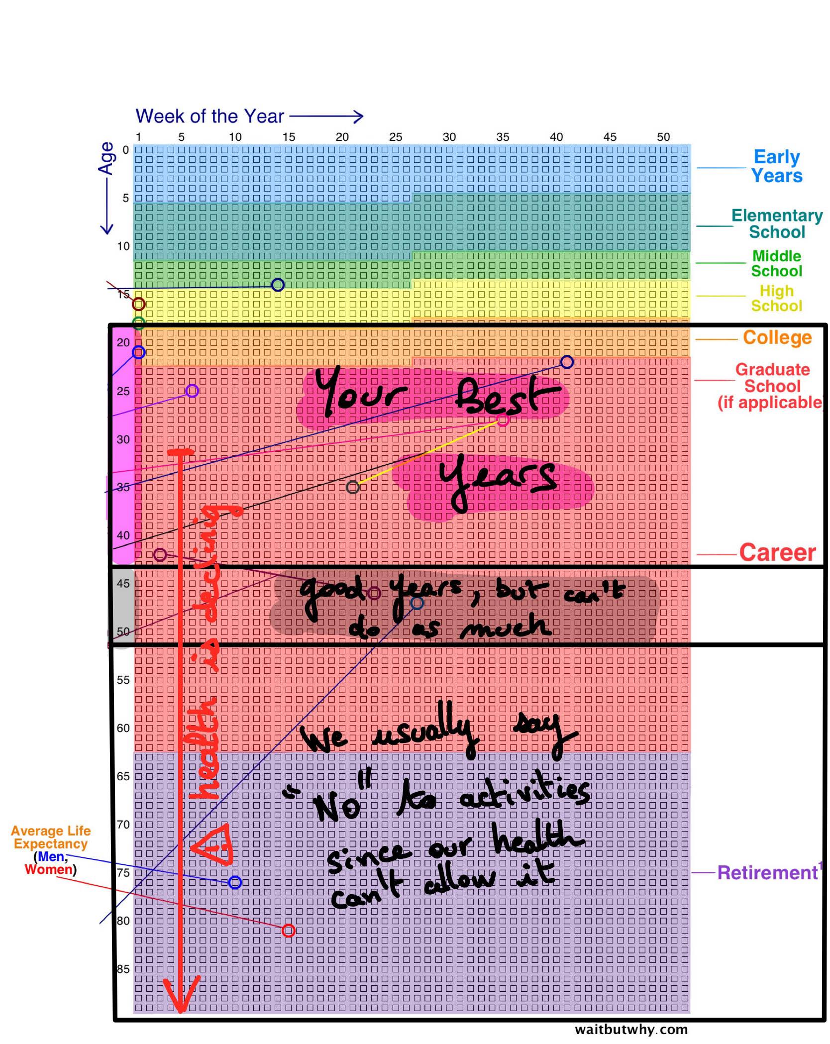 Best years - Health declining