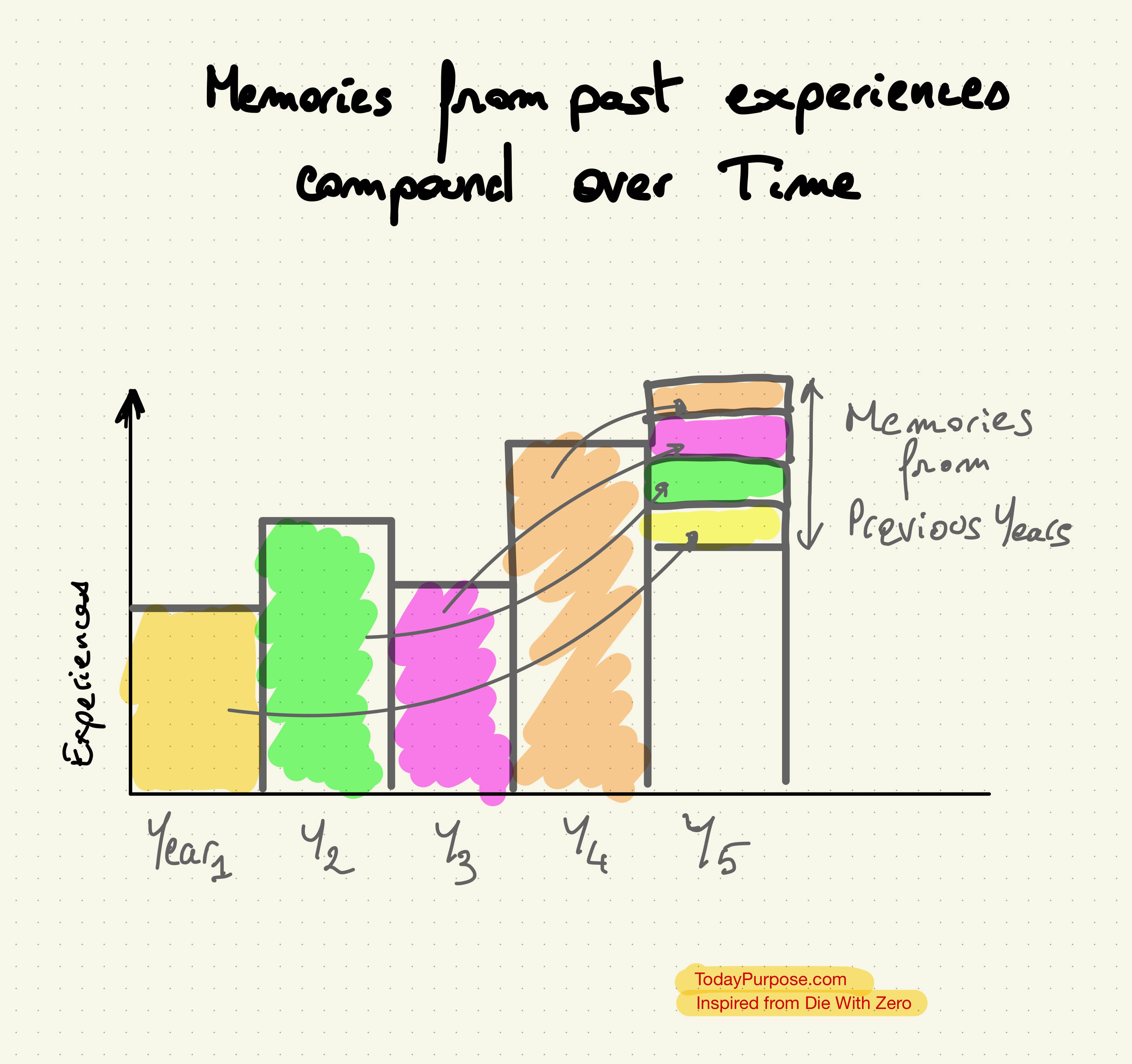 Memory compounding from experiences