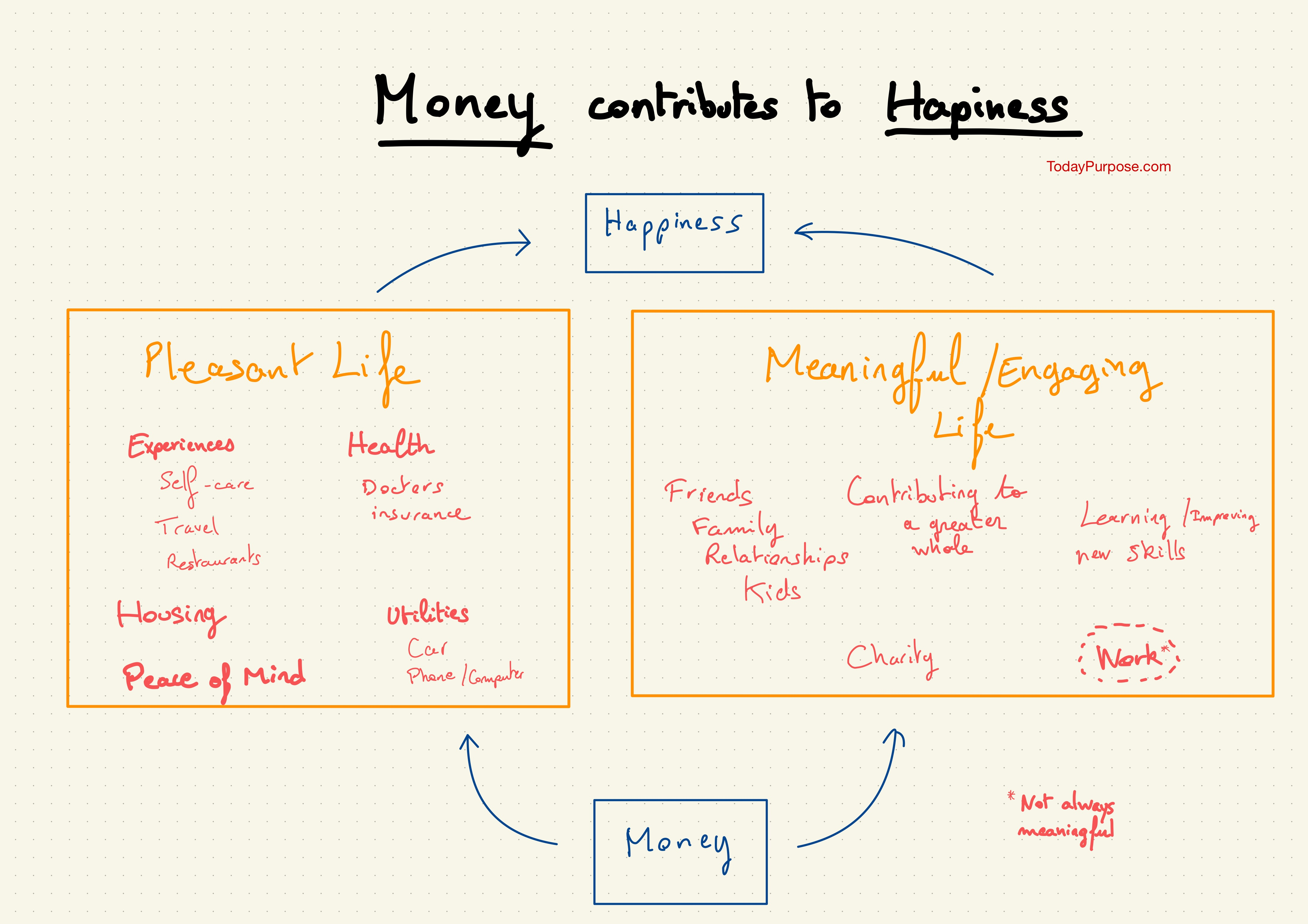Money contributes to happiness